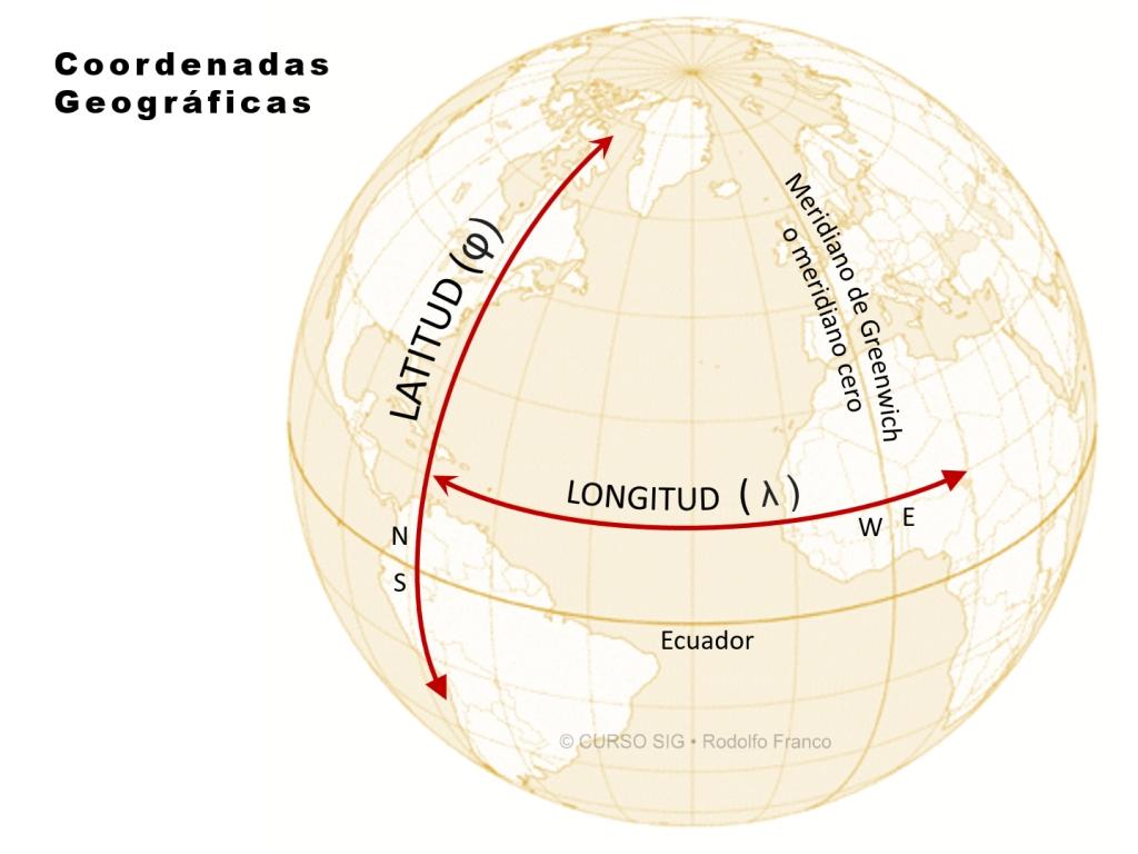 Coordenadas Geográficas O Elipsoidales Mixdyr